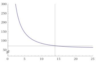 Entwicklung des Hubble-Parameters (in km/s/Mpc, y-Achse) über dem Weltalter (Milliarden Jahre, x-Achse). Kreuz beim heutigen Wert. Quelle: Niels/Wolfram-Alpha