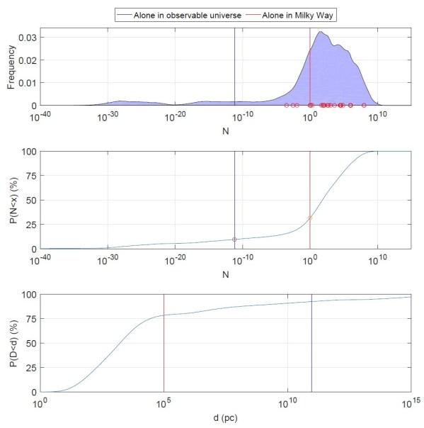 Ermittlung der Wahrscheinlichkeitsverteilung für Drakes Zahl der Zivilisationen in der Milchstraße N aus einer Urnenziehung der Parameterschätzungen in der Literatur. Ganz oben: die Wahrscheinlichkeitsverteilung für N (die roten Kreise markieren die in den einzelnen Arbeiten berechneten N-Werte). Die rote Linie zeigt die Grenze für eine Zivilisation (uns) in der Galaxis, die blaue für eine im beobachtbaren Universum. Die Fläche unter der Kurve links der Linien gibt die Wahrscheinlichkeit dieser Werte an. Mitte: die Fläche selbst, also die Wahrscheinlichkeit, als Kurve über N aufgetragen; für N=100=1 ergeben sich 30%, für N=10-10 10%. Unten: Die Wahrscheinlichkeit, die nächste Zivilisation in der Entfernung von höchstens d pc zu finden. Die Wahrscheinlichkeit ist ca. 50% für 1 kpc und 80% für 100 kpc (rote Linie, Größe der Milchstraße). Sie ist rund 90% für 10 Milliarden Lichtjahre, der Größenordnung des beobachtbaren Universums.