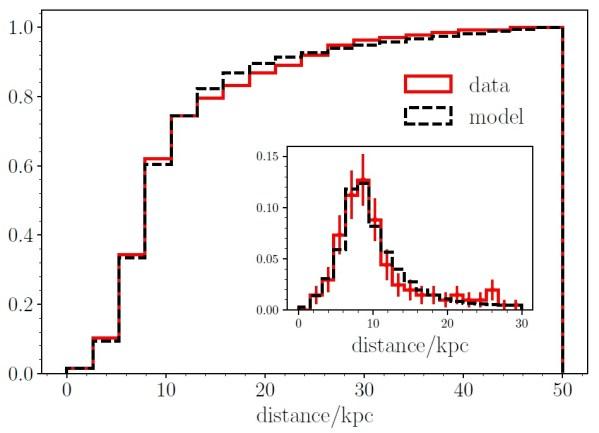 Verteilung der Kugelsternhaufen-Entfernungen vom Milchstraßenzentrum