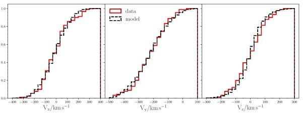 Verteilung der Geschwindigkeiten der Kugelsternhaufen in drei Raumrichtungen