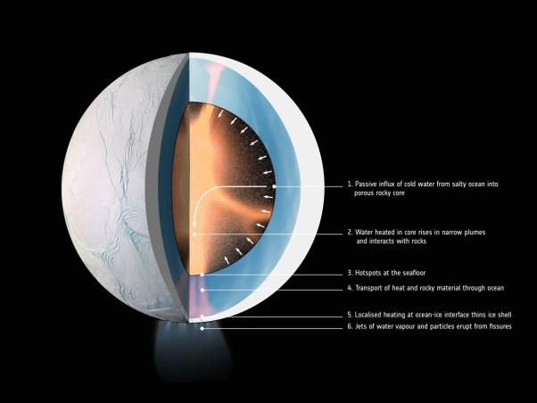 Nach Gaël Choblet ist das mutmaßliche Innere von Enceladus porös und Wasser kann einsickern (1.). Durch Gezeitenreibung im Gestein wird das Wasser erhitzt und steigt in schmalen Furchen auf, wo es mit dem Fels interagiert (2). An unterseeischen Geothermalquellen mischt es sich mit dem Wasser des Ozeans (3) und hält diesen flüssig (4). Die Erwärmung führt lokal zu einer Verdünnung der Eisschicht vor allem am Südpol (5) wo dann Fontänen von Dampf und Partikeln durch Risse austreten (6). Bild: Oberfläche: NASA/JPL-Caltech/Space Science Institute; Inneres: LPG-CNRS/U. Nantes/U. Angers. Graphische Komposition: ESA.