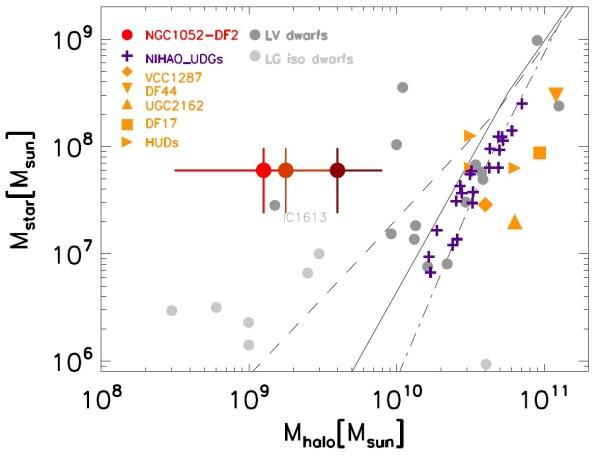 """Sternenmasse über Halomasse für verschiedene Zwerggalaxien aufgetragen (LV dwarfs = Zwerggalaxien aus der Umgebung, """"local volume"""", LG iso dwarfs = isolierte Zwerggalaxien aus der lokalen Gruppe, NIHAO_UDGs = ultradiffuse simulierte Galaxien aus dem NIHAO-Projekt, HUDs = ultradiffuse Galaxien mit neutralem Wasserstoffgas HI). Drei verschiedene Massen aus zwei Halomodellen sind für NGC 1052-DF2 eingetragen (rot). Die Galaxie IC1613 hat ein ähnliches Verhältnis von leuchtender zu Halomasse. Bild: [1]"""