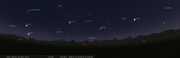 Planeten und Mond in Richtung Südost-Südwest. Bild: Autor, Stellarium.