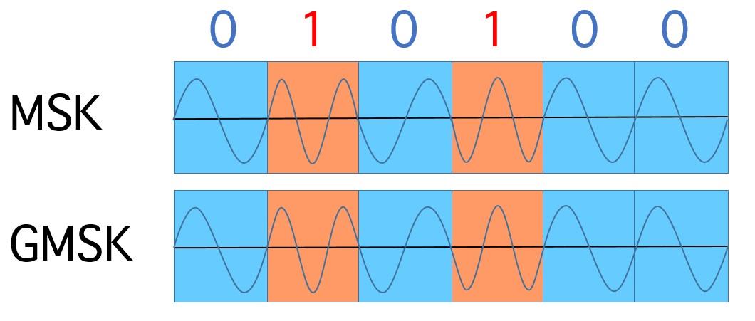 Minimum Shift Keying (MSK) und Gaussian-filtered Minimum Shift Keying (GMSK). MSK verwendet eine Differenz der Frequenzen von der Hälfte der Bitrate (hier: die 0 hat 1 Wellenlänge, die 1 1,5). GMSK glättet zusätzlich die Übergänge zwischen den Frequenzen. Dies unterdrückt Seitenbandstörungen. Bild: Autor, PD.