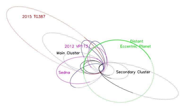 Die Bahnen der ETNOs und des vermuteten Planeten 9 (grün). Die Bahnen der Sednoiden und die blau gezeichneten Bahnen der abgekoppelten ETNOs (türkise Punkte im vor-vorherigen Bild) gruppieren sich gegenüber der vermuteten Planetenbahn, während die Bahnen einer zweiten Gruppe von abgekoppelten ETNOs (schwarze Extreme Detached-Objekte im vor-vorherigen Bild) in der gleichen Richtung wie der mutmaßliche Planet ausgerichtet sind. Bild: [1].