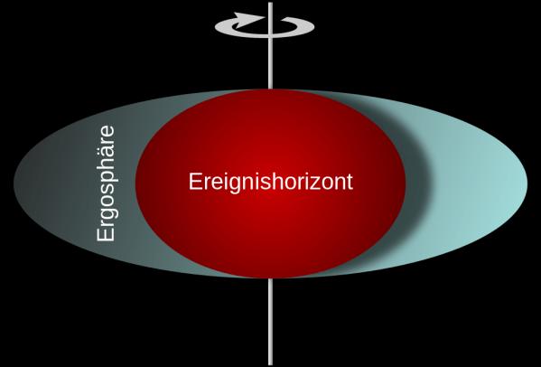 Die Ergosphäre, in der ein Objekt mitrotieren muss, schließt den Ereignishorizont eines Schwarzen Lochs ein. Bild: Wikimedia Commons, MesserWoland, CC BY-SA 3.0.