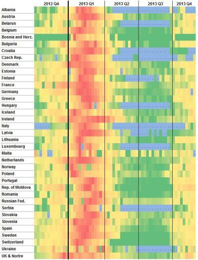 Visuallisierung der Grippehauptzeiten in Europa. Daten aus Quelle [3]
