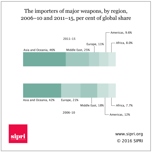 The importers of major weapons- by region- 2006201310 and 2011201315- per cent of global share