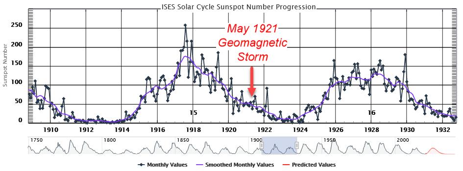 Sonnenfleckenzyklus 15