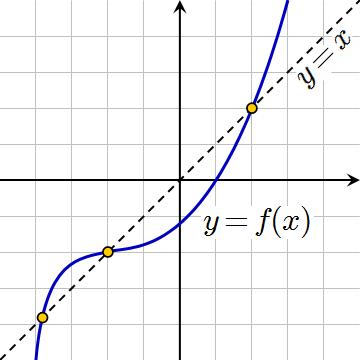 i-1273d0c7db1c6caf5916f476e1d57efb-Fixed_Point_Graph.png