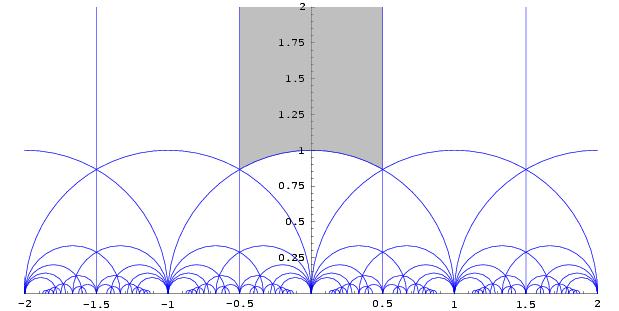 i-8b4e228bf5ec111edd56cfdaca440bd2-ModularGroup-FundamentalDomain-01.png