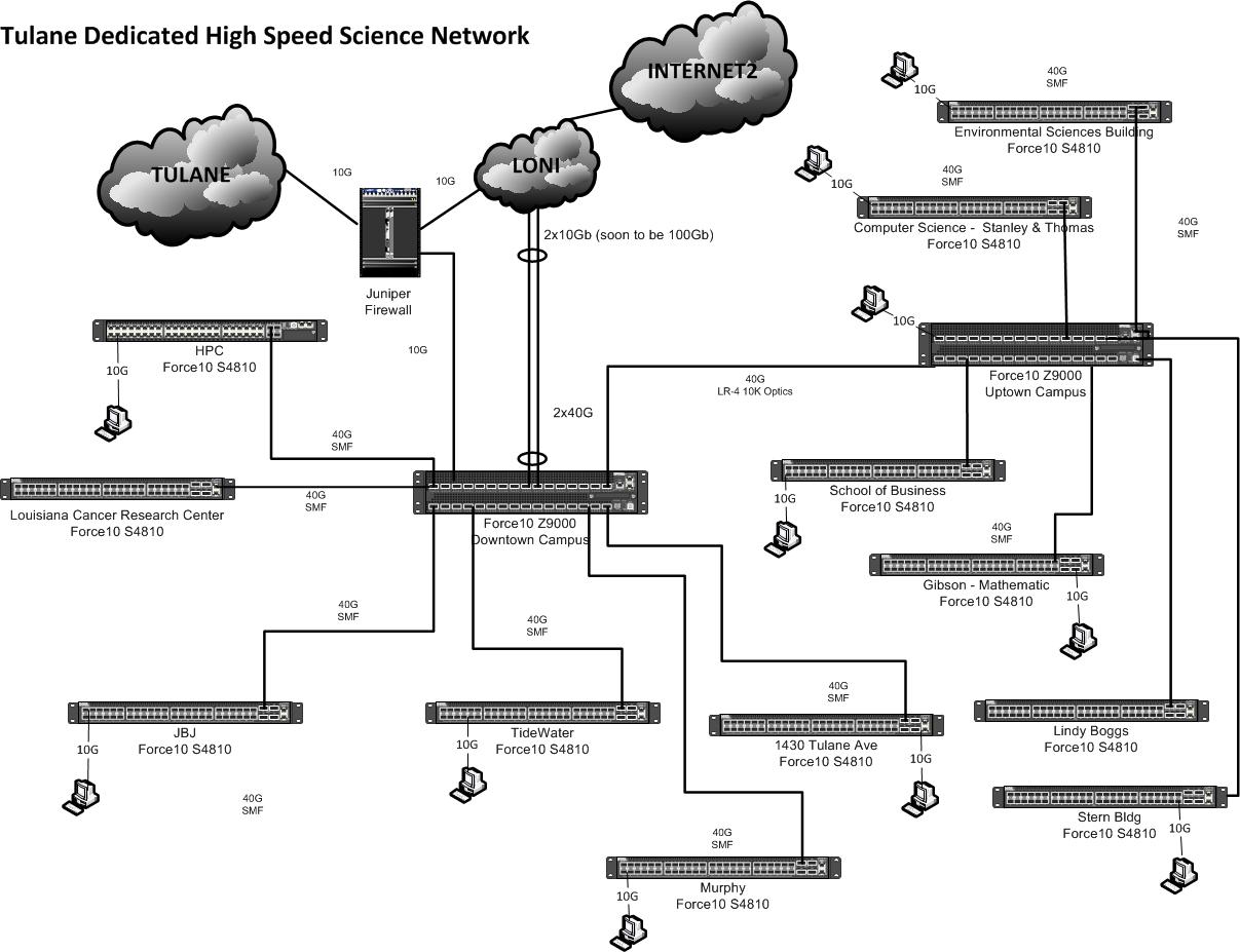 The Science Dmz