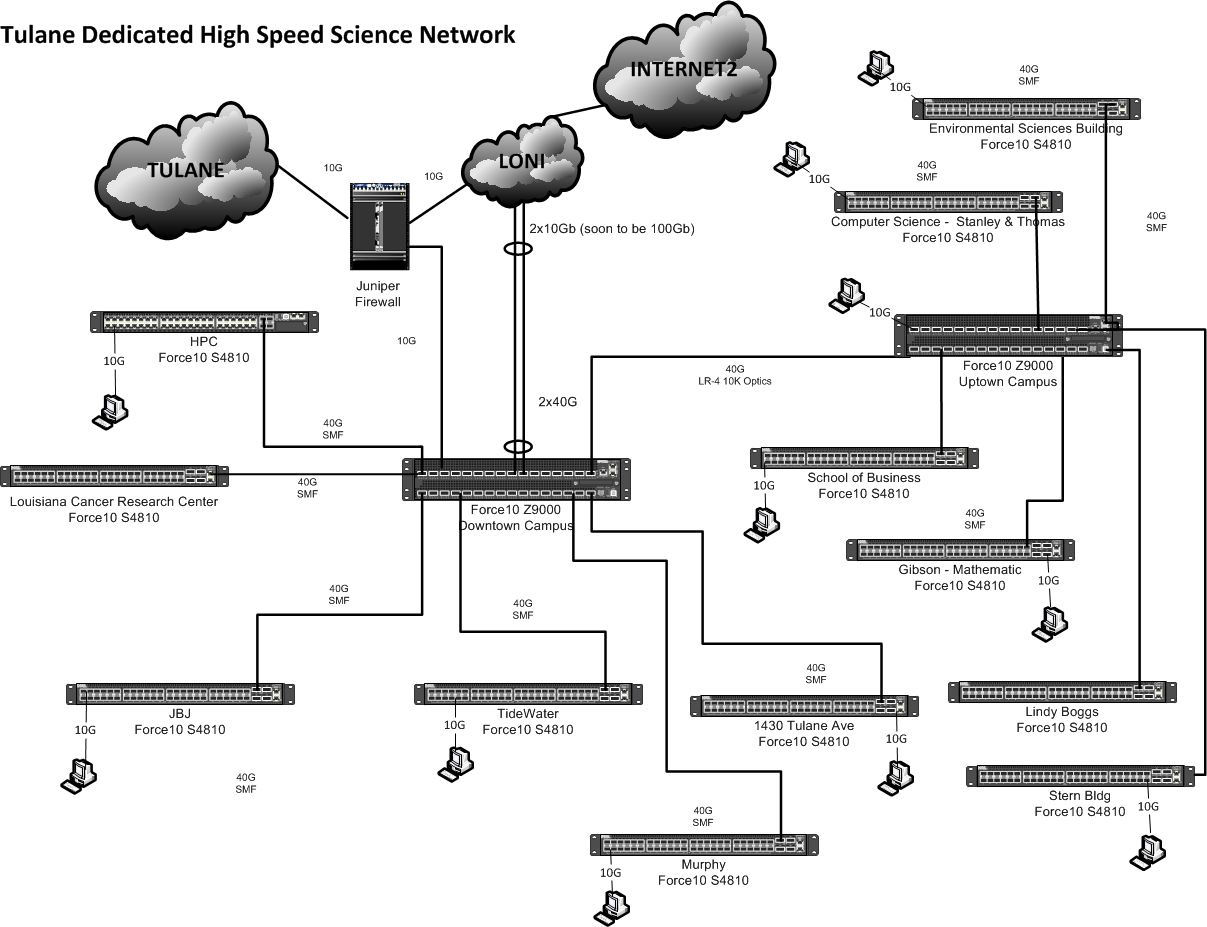 dmz network diagram with 3 2008 ford focus car stereo wiring schematic the science