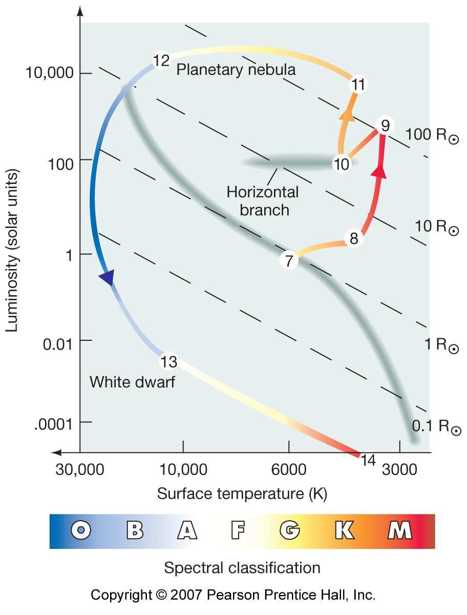 hight resolution of white dwarf on h r diagram of s like s of other a sun like s
