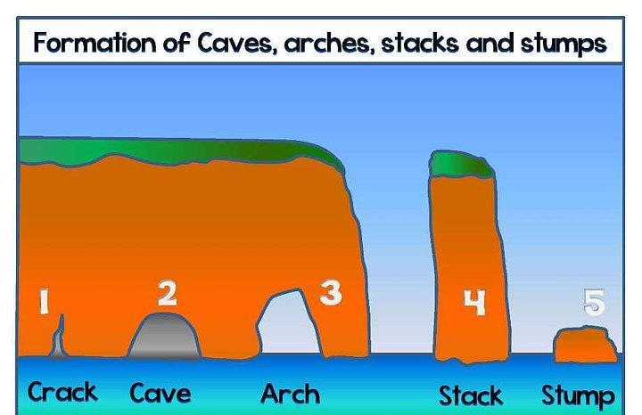 caves arches stacks and stumps diagram 1999 bmw z3 radio wiring gcse revision booklet pdf annotate the below to explain formation