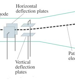 cathode ray tube crt science facts cathode ray tube diagram cathode ray tube diagram [ 1591 x 754 Pixel ]