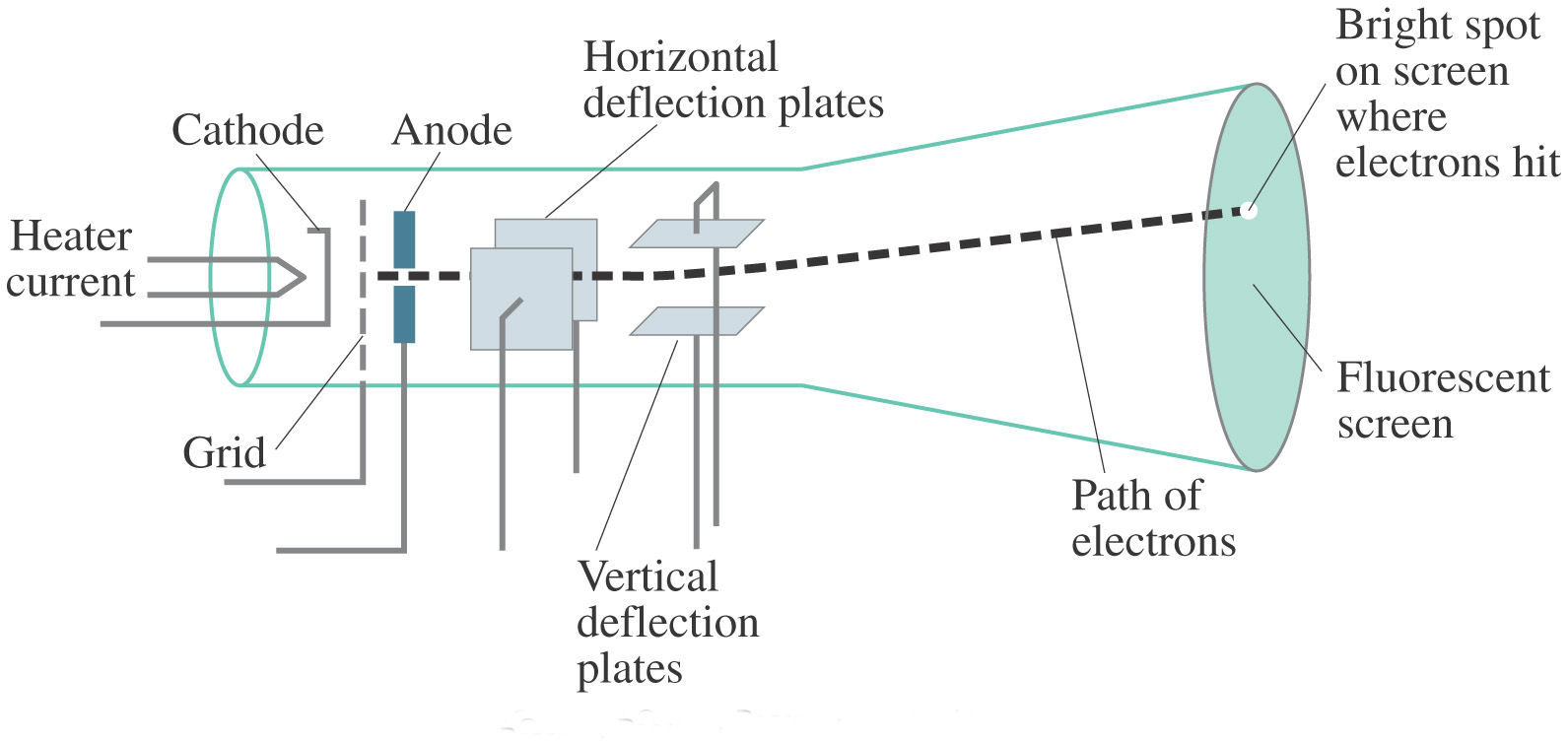 hight resolution of cathode ray tube crt science facts cathode ray tube diagram cathode ray tube diagram