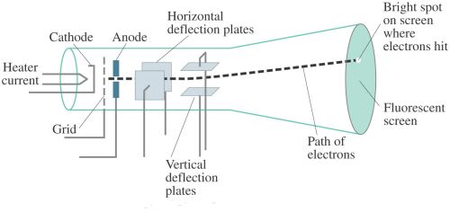 small resolution of cathode ray tube crt science facts cathode ray tube diagram cathode ray tube diagram