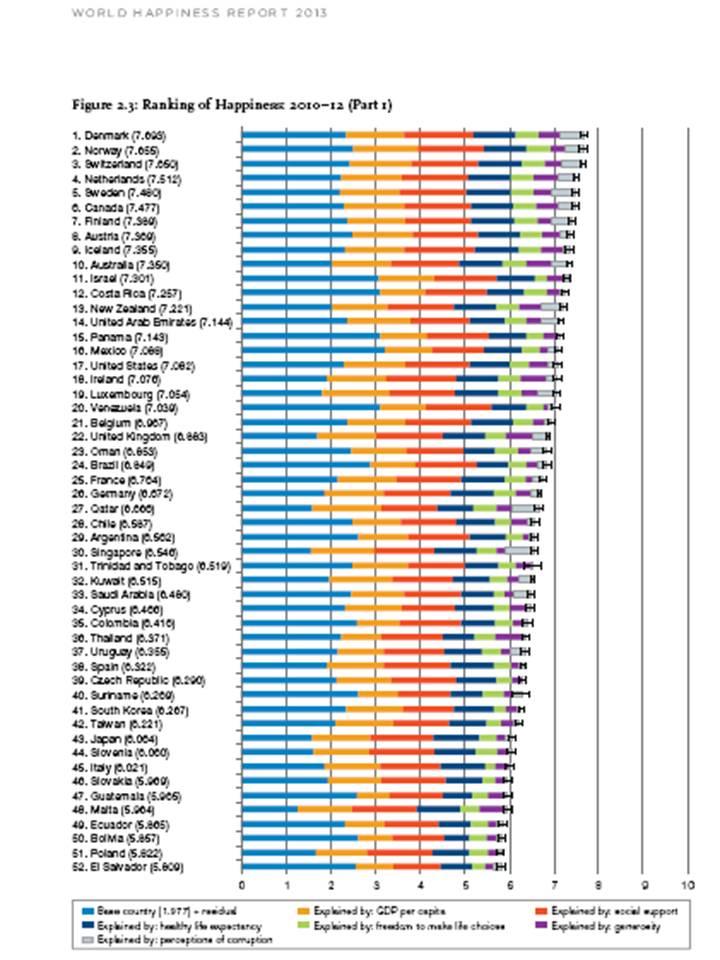 World Happiness Report 2013: Dänen und Briten glücklicher als ...