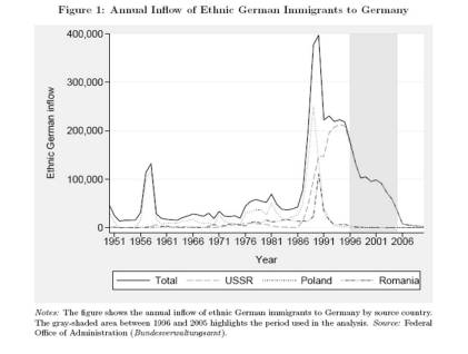 Ethnic German Influx