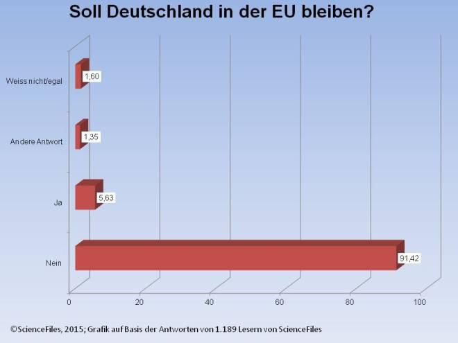 Soll Deutschland in der EU bleiben