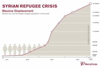 syrien refugees
