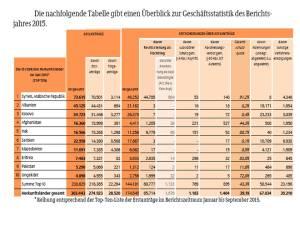 Asylantraege 2015sep