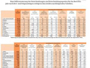 Asylantraege bewilligung 2015sep
