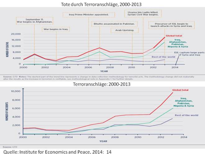 Terroranschlaege 2000-2013