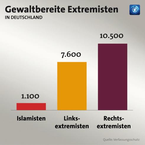 Extremistisches Personenpotenzial
