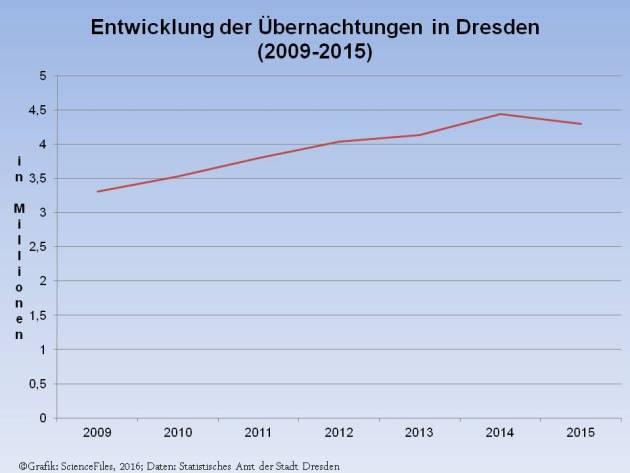 Übernachtungen in Dresden