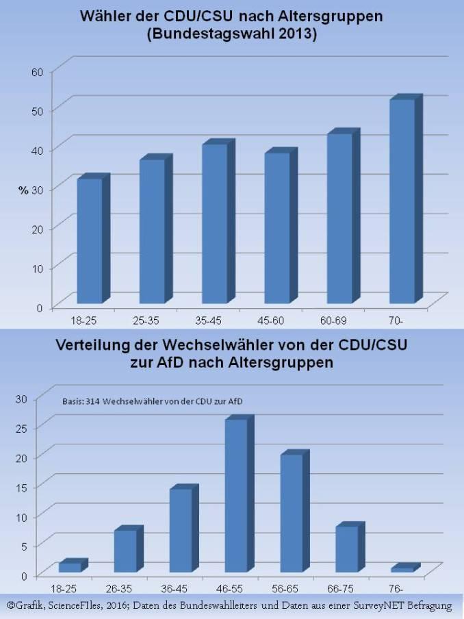 SN_Fracksausen bei der CDU