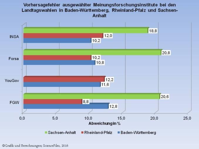 Landtagswahlen Vorhersagefehler