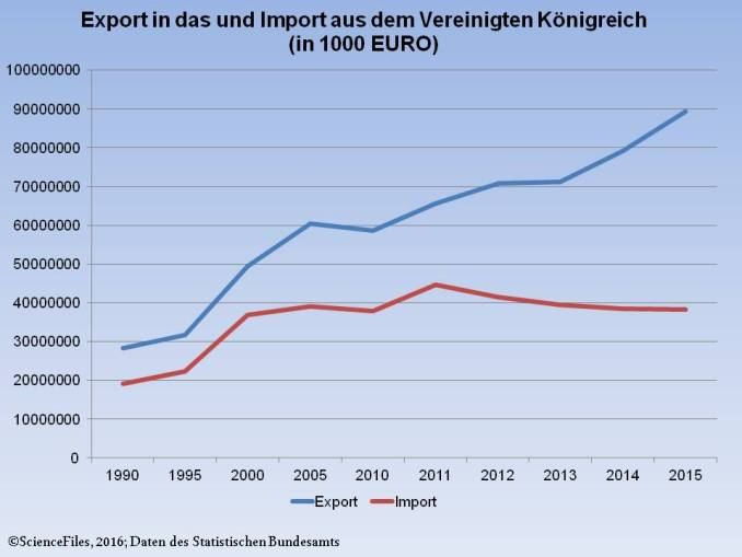 UK GERMANY Export Import
