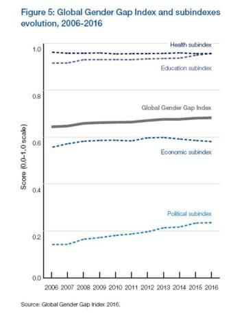 wef_gender-gap-index