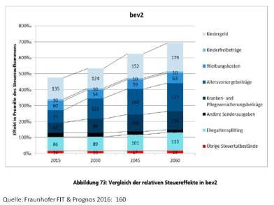 fraunhofer-relative-steuereffekte