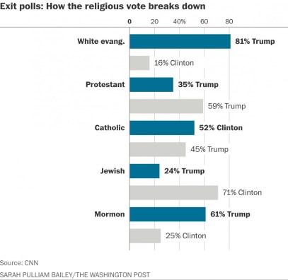 trump-vote-religion