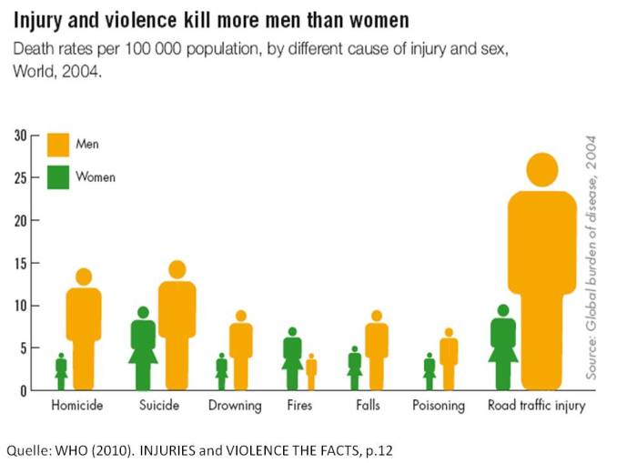 who-injuries-violence
