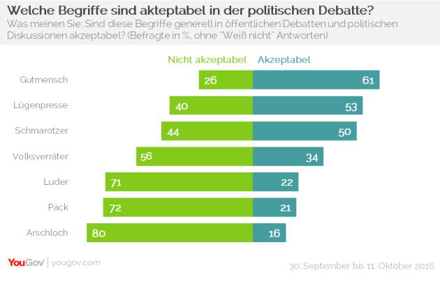 chart-begriffe-in-der-debatte