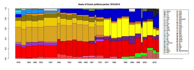 Dutch_election_results_1918-2012