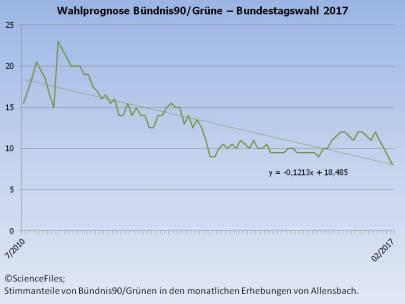 sf_btw_prognose_b90g_allensbach