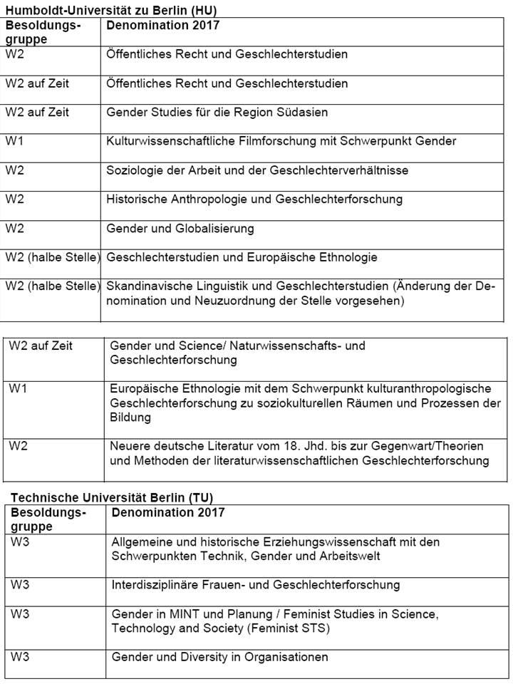 Gender Studies Berlin