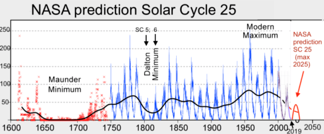 Sonnenaktivität 2020