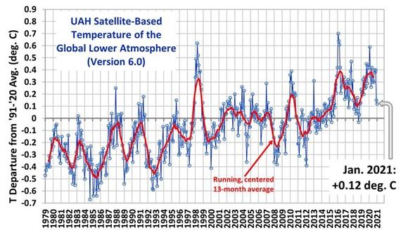 Globale Temperatur um mindestens 40% übertrieben: Klimamodelle des IPCC sind statistischer Schrott [neue Studie]