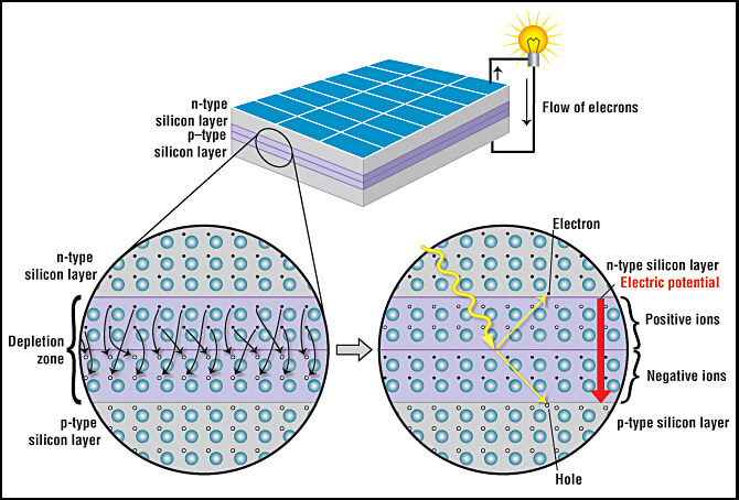 solar-cell-working