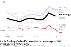 Public science funding has dropped below 0.5% of GDP. The lowest amongst the G8.