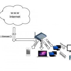 Linksys Wireless Router Setup Diagram Single Phase Motor Wiring With Capacitor Start Access Point Imageresizertool Com