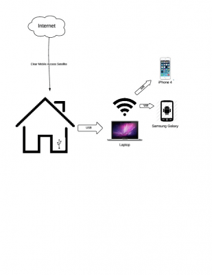 Home Network Diagram — Science Leadership Academy @ Center
