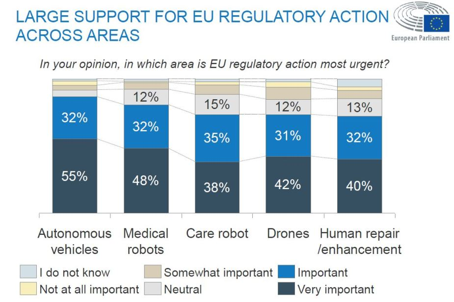 Public consultation on robotics and Artificial Intelligence