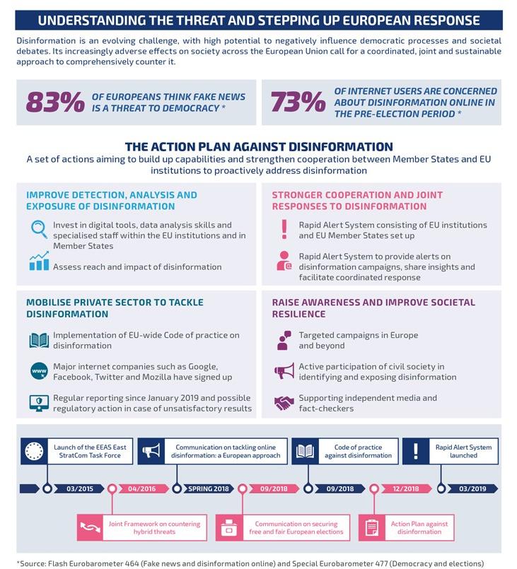 European action plan against disinformation